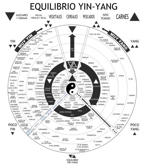 equilibrio_comida-yin-yang