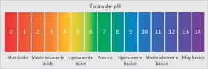 ph escala 01