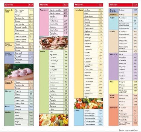 Propiedades calor cas de los alimentos sabores de bolivia - Lista de calorias de los alimentos ...